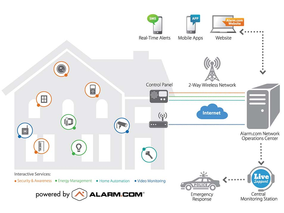 Smart home management
